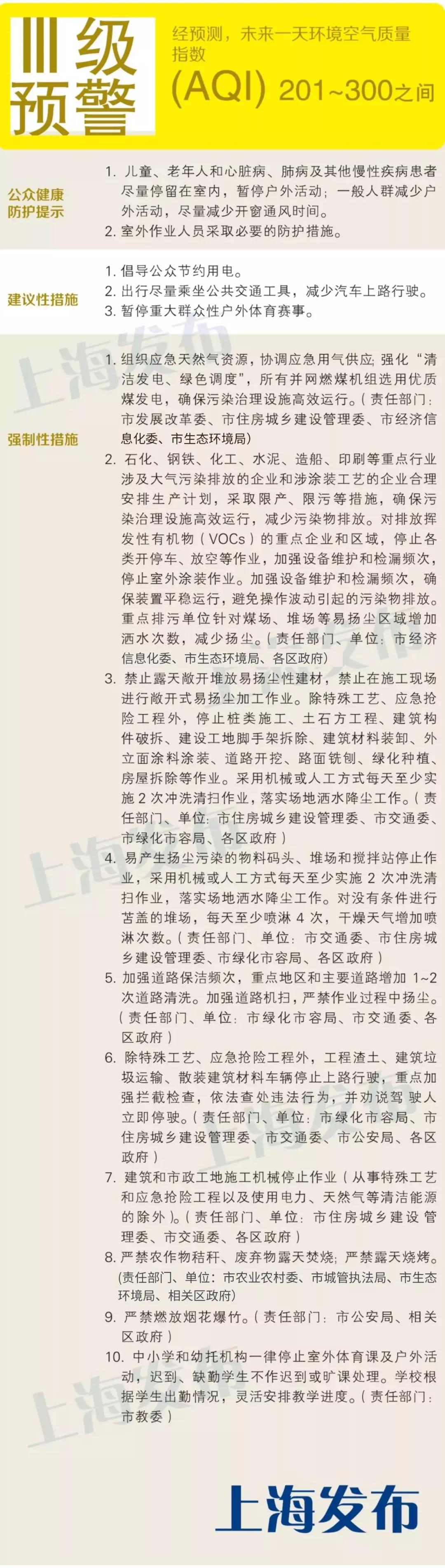 近日上海启动空气重污染黄色预警,采取一系列响应措施