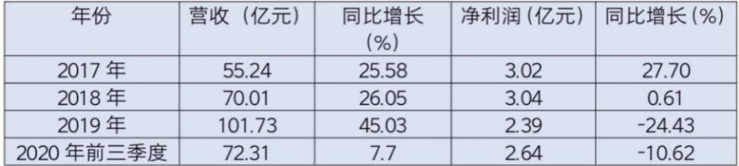 股价跌至41.09元,市值缩水200亿 电商红利退