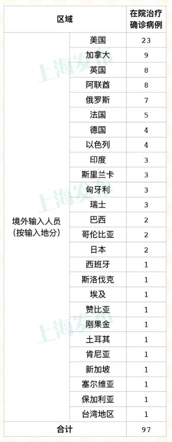 上海昨天无新增本地新冠肺炎确诊病例,新增5例境外输入病例