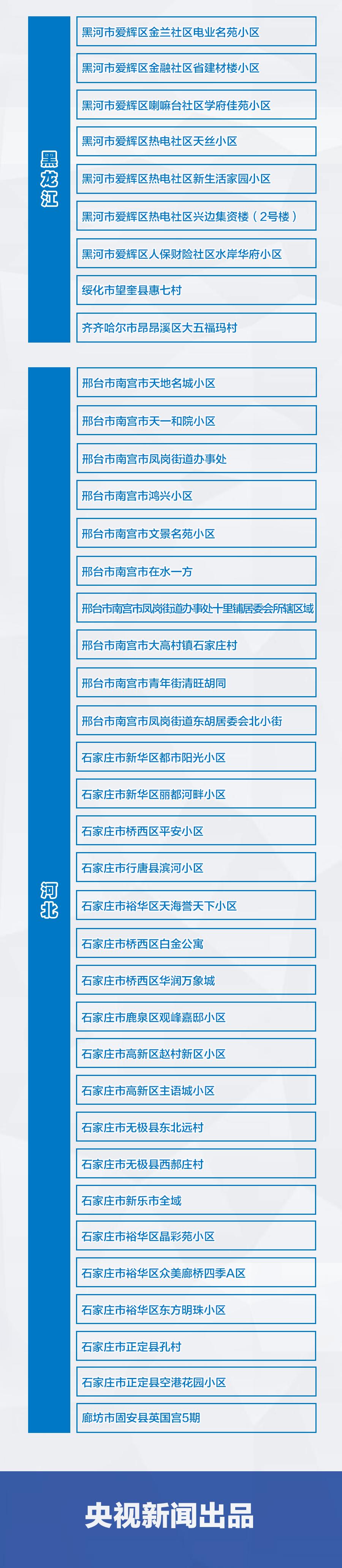 《【杏耀手机版登录】1+70!全国疫情风险地区最新汇总》