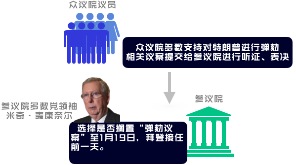 1月13日之后,众议院的弹劾提案将交至参议院,由参议院多数党领袖决定何时进行听证、表决。