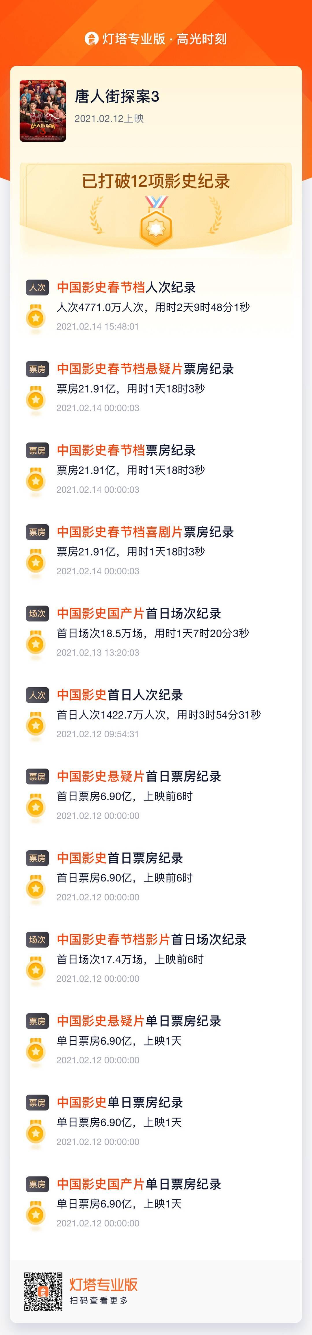 星辉登录:2021春节档票房突破60亿创纪录,《唐探3》占半壁江山(图3)