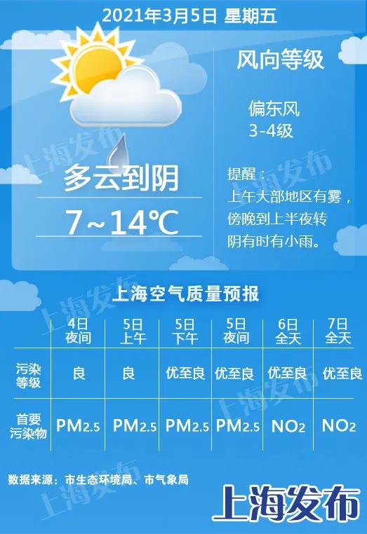 【天气】今夜明晨有雾!明天傍晚阴雨重回,后天降温4度