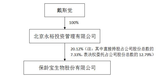 """23名90后执掌A股公司:""""95后""""戴斯觉出任保龄宝董事长"""