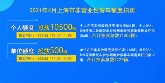 4月份沪牌拍卖下周六举行,警示价89500元