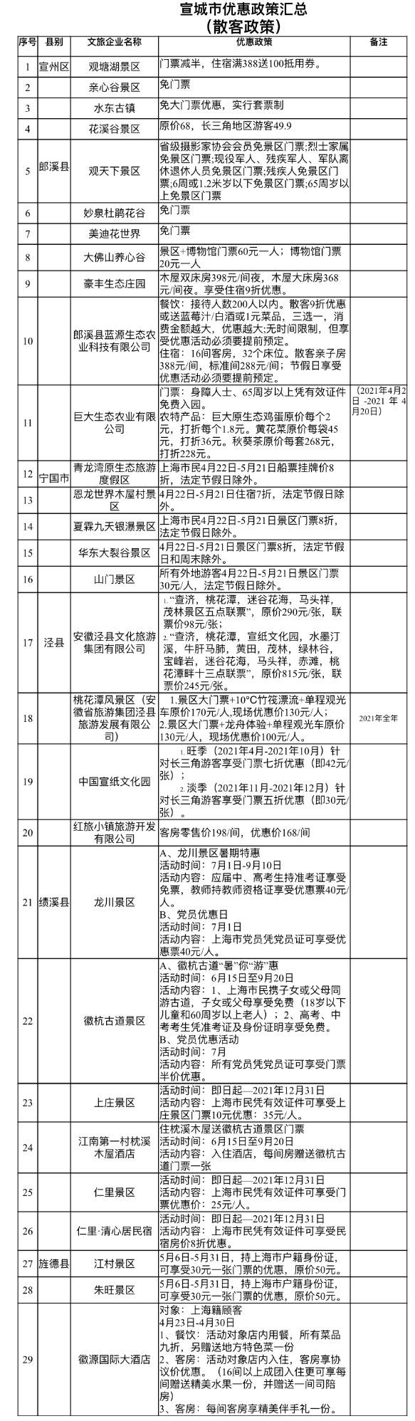 """2021首届长三角(宣城)文旅嘉年华启动 宣称文旅""""大礼包""""来沪推介"""