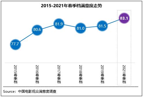 摩登6注册中国电影观众满意度调查2021年春季档调查结果显示,春季档观众满意度得