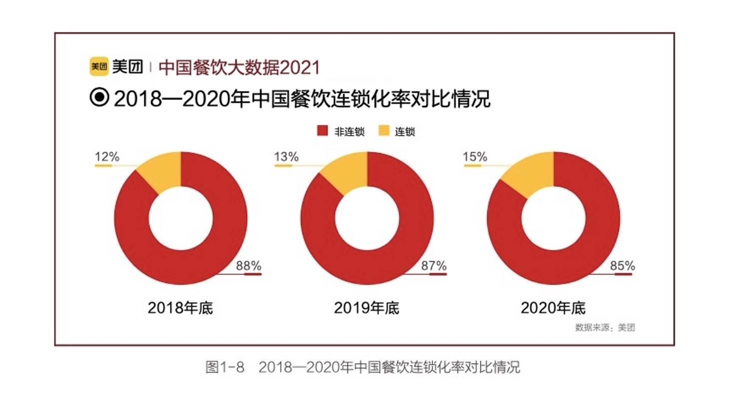 《中国餐饮大数据2021》发布:数字化按下加速键  线上订单同比增长107.9%