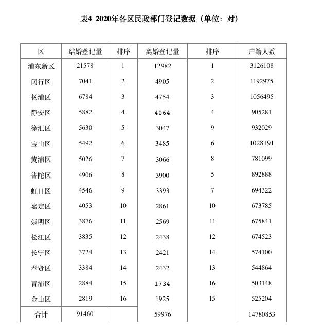 2020年上海办理结婚登记9.22万对,这三个月份登记人数最多