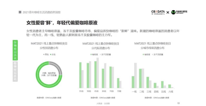 2021青年咖啡消费洞察:近六成白领每周喝3杯,上海成为咖啡之都