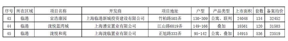 沪第三批次房源近期将集中批量供应 共45个项目超1.2万套