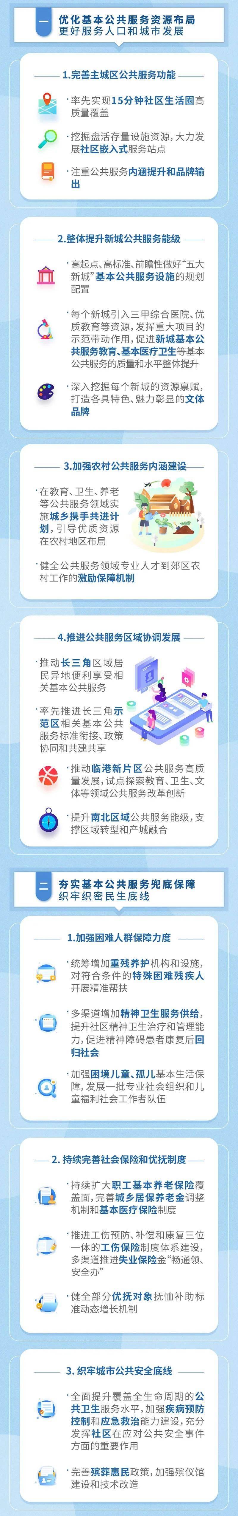 上海新一轮基本公共服务规划出炉 五大新城资源配置、长三角异地共享纳入重点