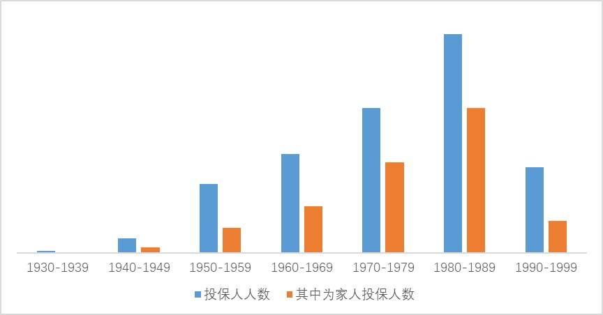 """""""沪惠保""""上线月余参保人数超600万,80后成主力投保群体"""