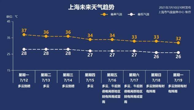 上海明天出梅!无缝衔接,直接入伏