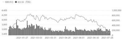 """?7月以来银行业指数下跌12% 近八成银行股""""破净"""""""