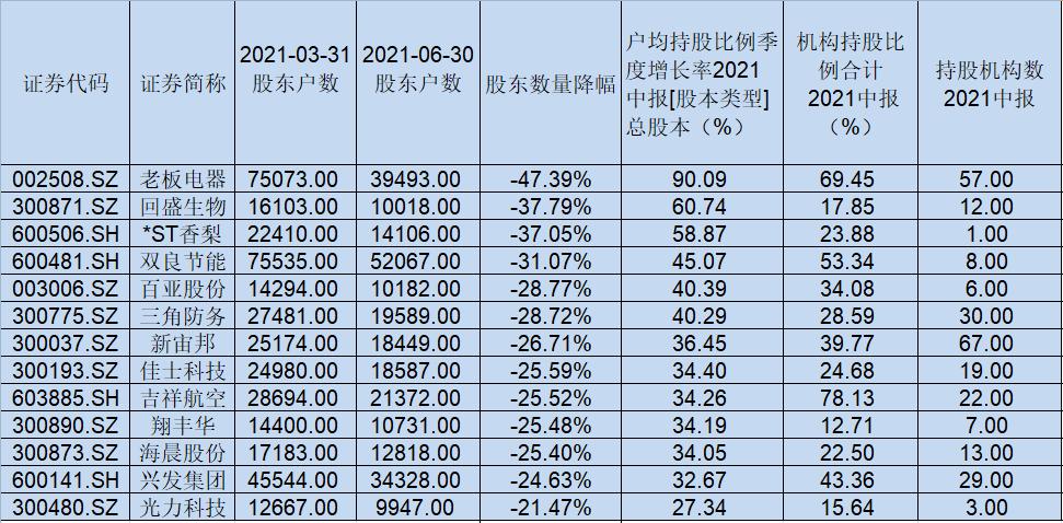 二季度股东大变迁:13家公司股权集中度较高,9家股权严重...