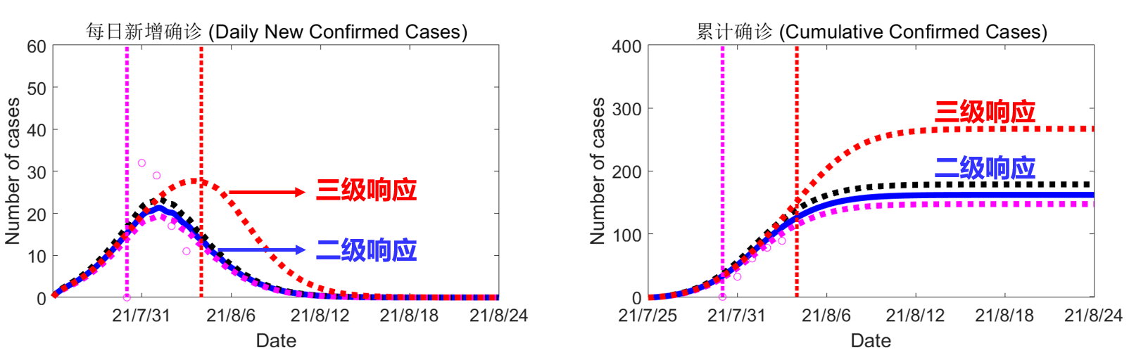 兰大预测系统:当前措施下河南疫情预计8月16日左右获控制