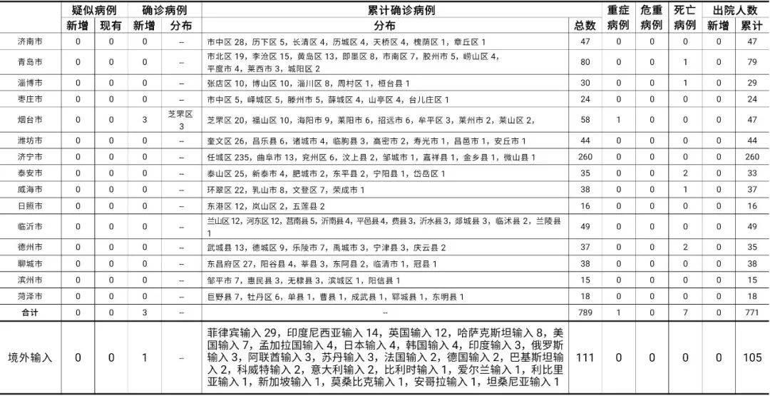 山东烟台市报告本土确诊病例3例?青岛市报告韩国输入确诊病例1...