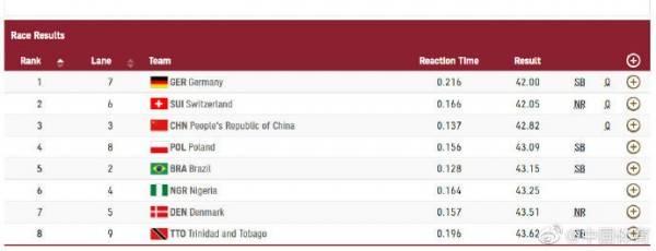 中国队晋级田径女子4×100米接力决赛