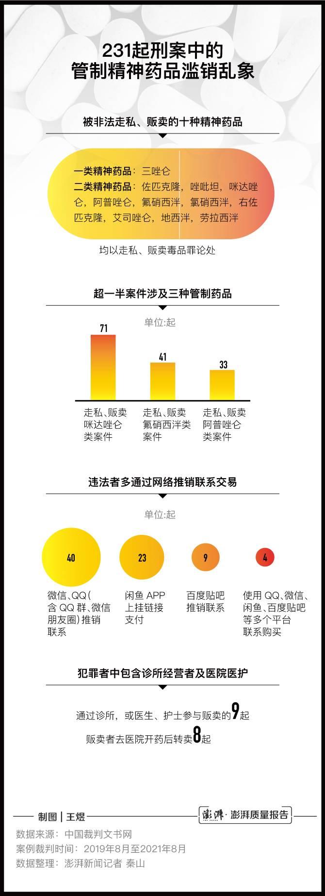 澎湃新闻记者梳理统计发现,2019年8月至2021年8月,两年间共有231起涉及走私、贩卖常见一、二类精神药品刑案。