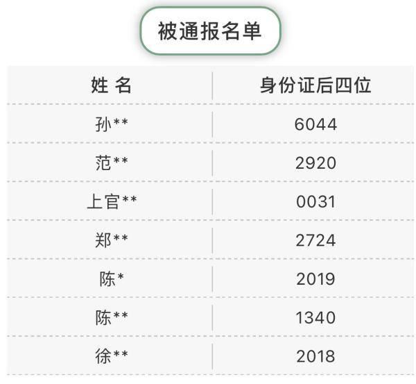 杭州7户家庭因提供虚假购房资料被处罚:三年禁购新房
