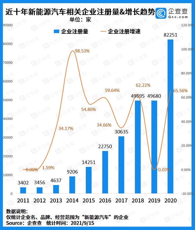 """新能源车企迎来""""兼并""""风潮:前8月注册量突破10万家,同..."""
