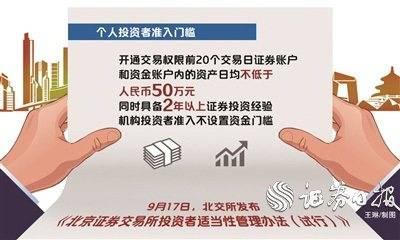 """?北交所个人投资者准入门槛确定""""50万元+2年"""""""