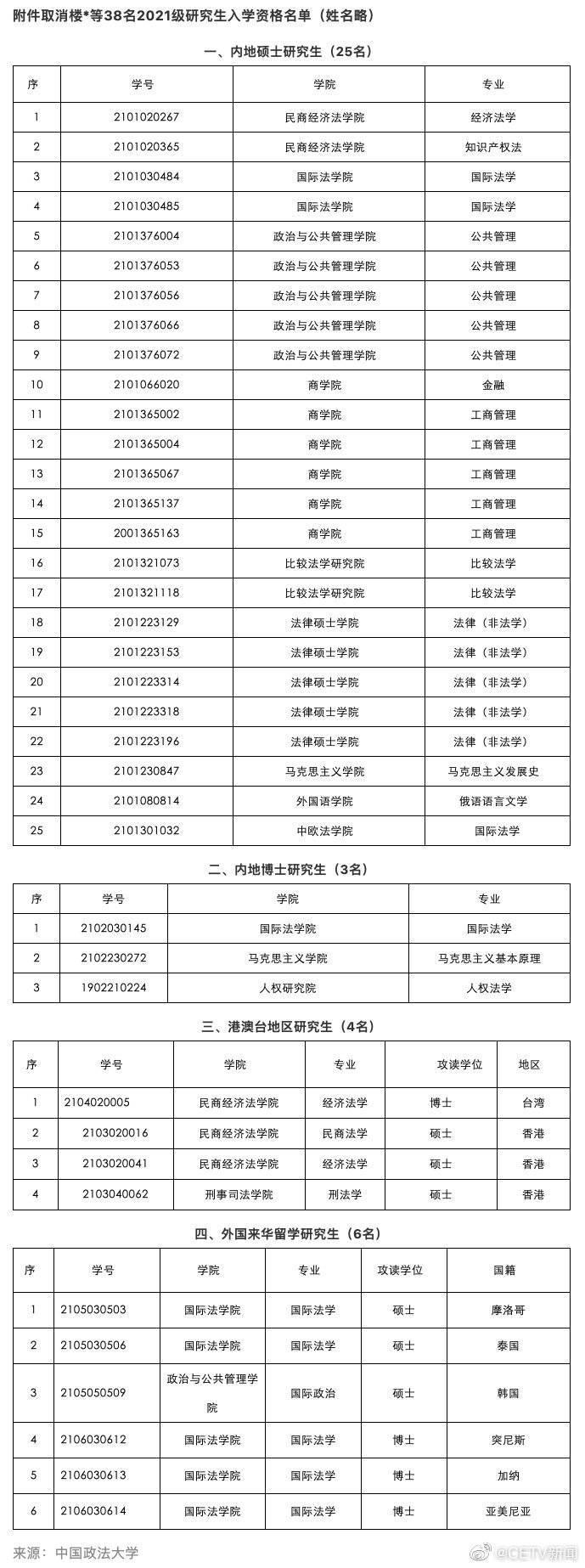 中国政法大学公示拟取消38名研究生入学资格