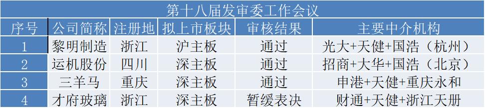 发审委会议结果(资料来源:证监会)