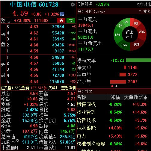 控股股东豪掷40亿增持公司股份,中国电信开盘一度涨逾4%