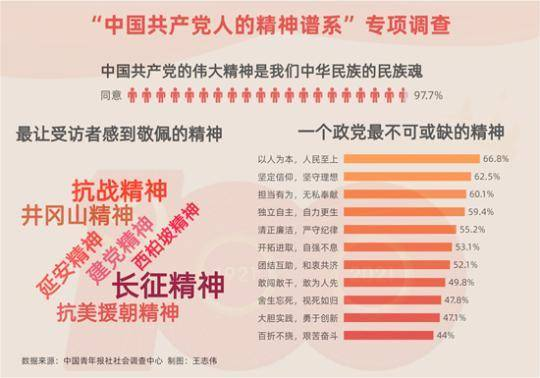 97.7%受访青年认同中国共产党伟大精神是中华民族的民族魂