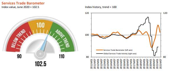 全球服务贸易轻微复苏,WTO: 运输成本飙升源于对商品强...