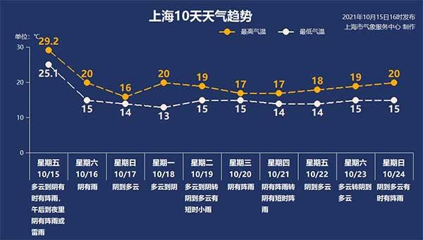今天降温!下周一早晨最低气温仅11度