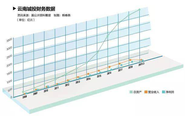 "<b>云南城投:许雷""爆雷"" 千亿债务背后的畸形成长史</b>"