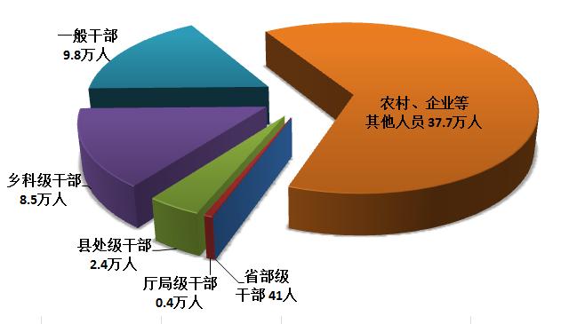 中央纪委国家监委通报:2019年全国纪检监察机关立案61.9万件 处分58.7万人