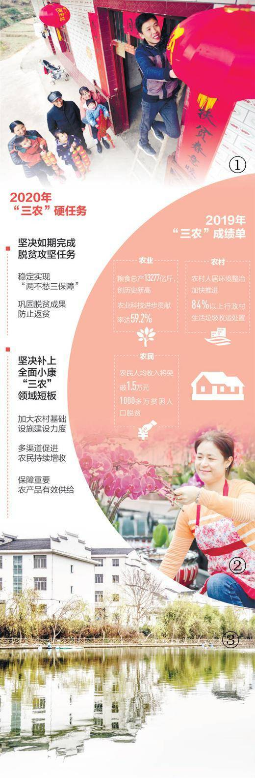 """人民日报:""""三农""""账本看小康 供给侧改革注入新活力"""