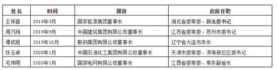 多家央企密集换帅4位省级常委1位市长成新掌门