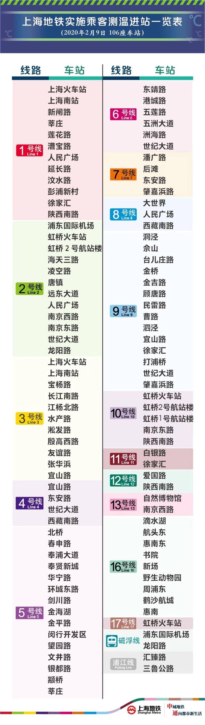 上海地铁106座车站实施测温进站 覆盖所有运营线路