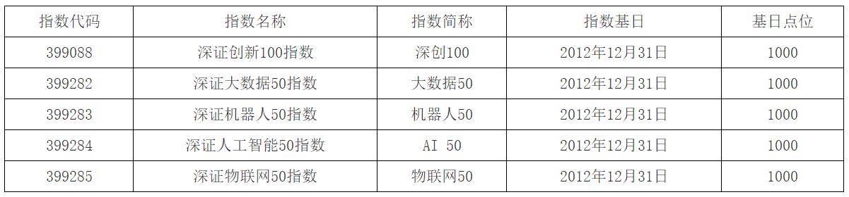 <b>深交所发布深创100、大数据50等五大指数</b>