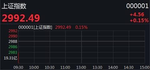 A股高开创指涨0.9%,逾2000只个股上涨