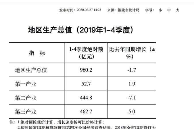 """安徽16地市經濟""""增速表"""":北高南低,一地市GDP負增長德州扑克规则"""