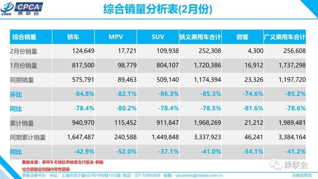 乘联会:2月乘用车零售同比下降78.5%,全年料下降8%