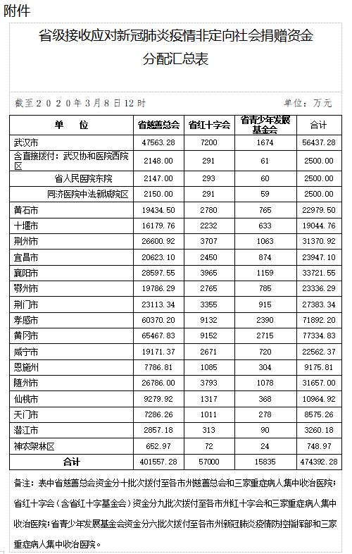 湖北省应对新冠肺炎疫情接收社会捐赠情况公告(第9号)