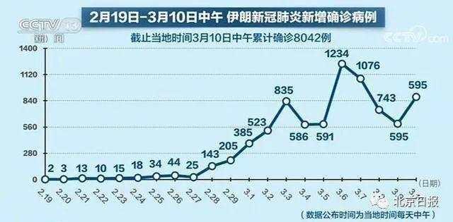 伊朗建方舱医院怎么回事?伊朗累计确诊8042例 中国驻伊朗大使常华:借鉴中国经验建立方舱医院