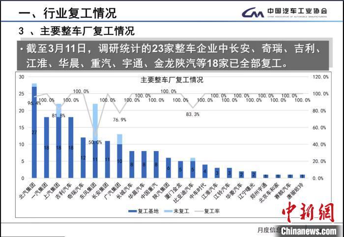 中汽協:2月中國汽車產銷同比下降近八成 預估