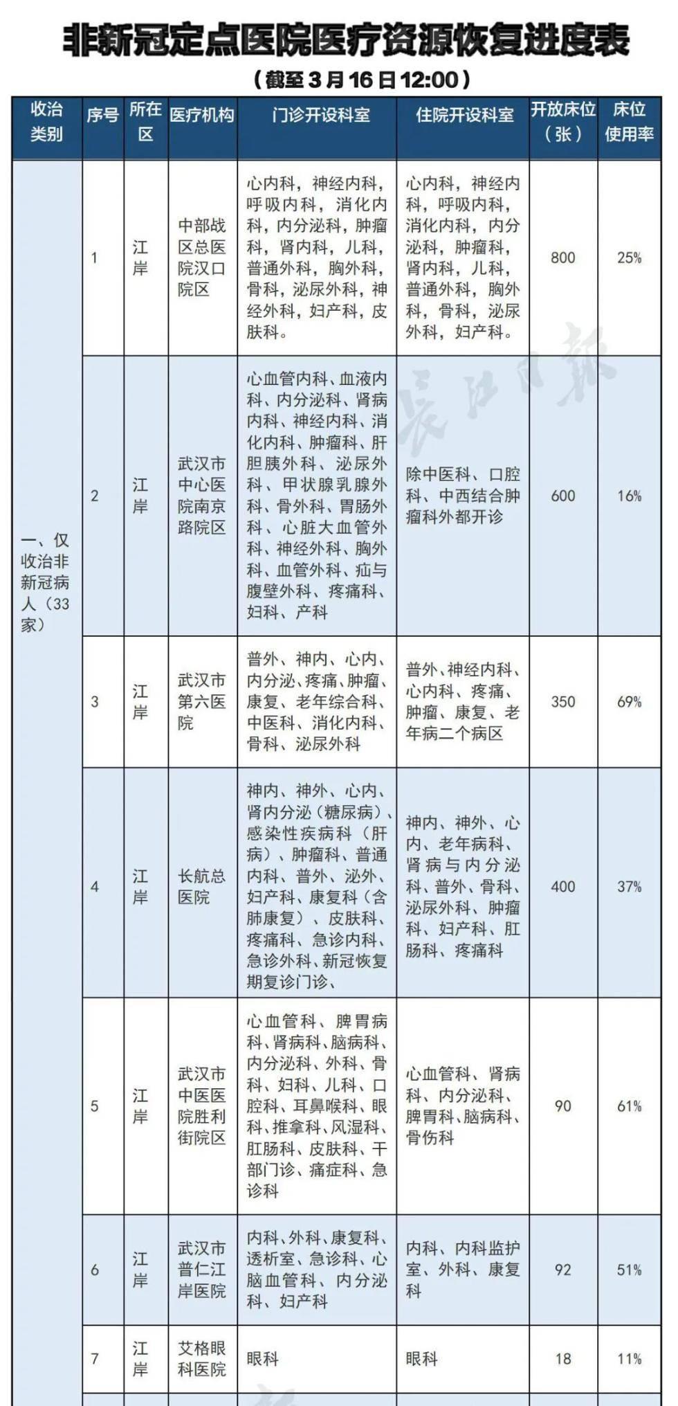 每天公布进度!武汉市非新冠定点医院医疗资源逐步恢复